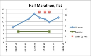 "The chart shows how my blood sugar changed depending on exercise and carb intake. I was running during the period between the green boxes. The blue diamonds show my blood sugar at different times, and the red boxes show how many grams of carbohydrate I ate at different times. Running fast (I have defined my half marathon pace as ""fast"") seems to mean that my liver releases glycogen into my blood stream at a quicker rate than I can absorb the glucose for the first 45 minutes of a run. After an hour I started eating jelly babies to prevent my blood sugar from falling too much."