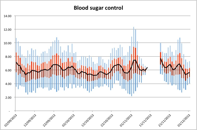 The black line shows my average blood sugar. If my blood sugar readings were normally distributed, 90% of the readings would be between within the shaded area and 50% would be within the red/maroon shaded area. I think that this chart overstates how low my blood sugar can get because it only rarely goes below 4