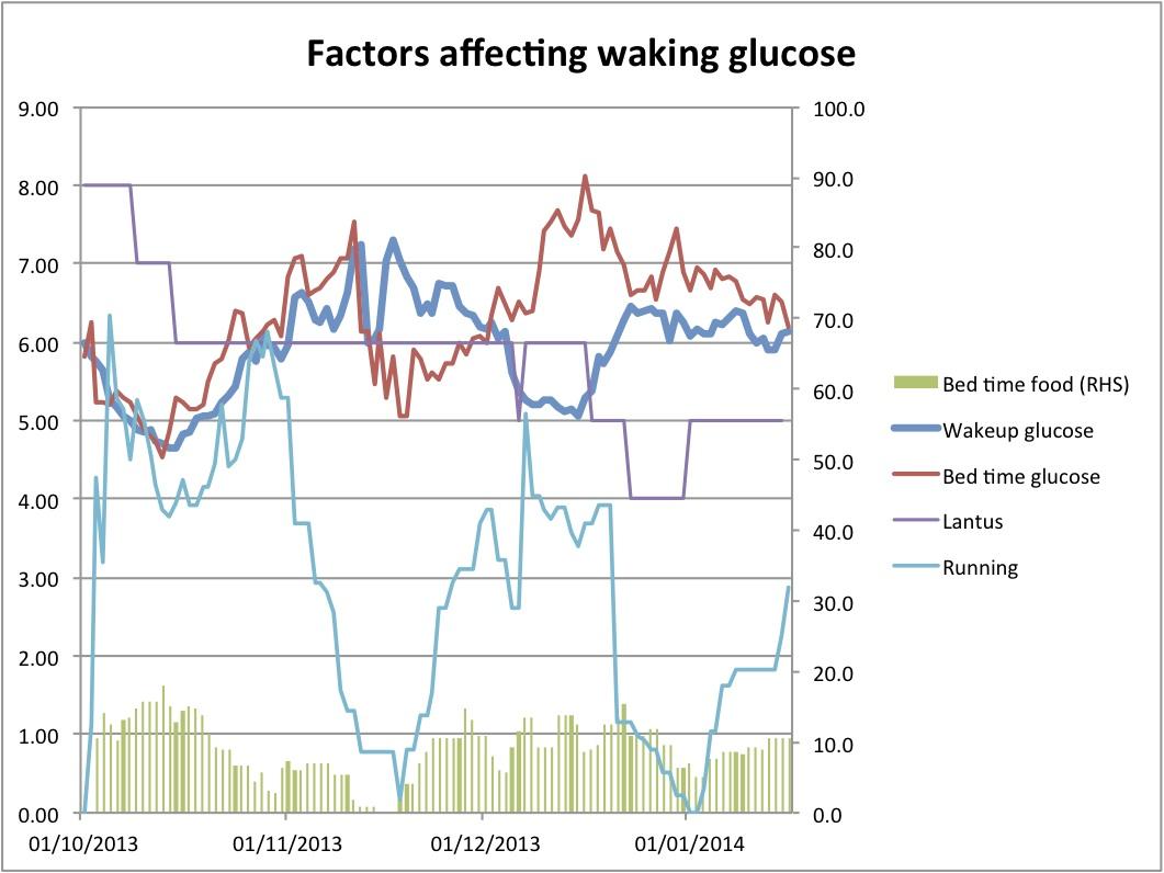 Factors affecting wakeup glucose