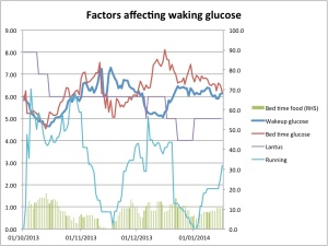 Factors affecting wakeup glucose
