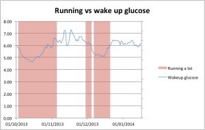 Running vs waking BG