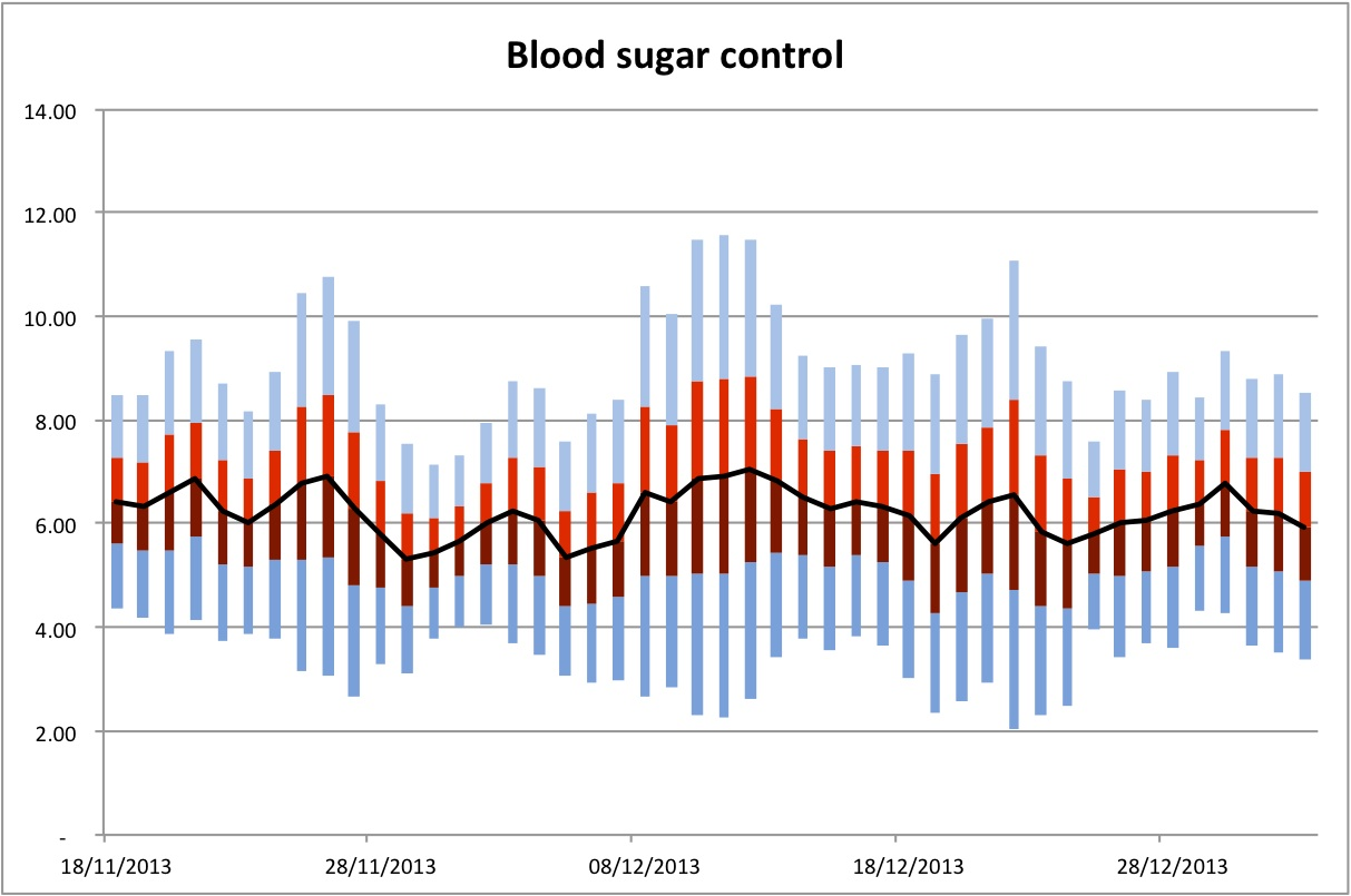 Blood Sugar Levels Chart The blood glucose control.