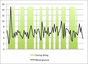 The green shaded bits are when I was skiing. You can see that blood glucose control was generally okay (between 4 and 8) but that I had a few too many hypos whilst skiing.