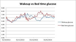 Wake up glucose