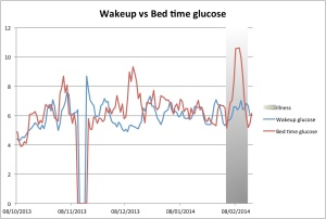 The grey region shows when I had a cold. You can see that whilst my blood sugar was generally high when I went to bed, it always seemed to be back to normal in the morning. This must be the honeymoon phase...