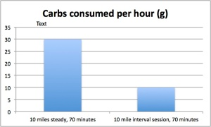 For 70 minutes of exercise covering the same distance, I have different carb needs depending on whether the exercise is in intense bursts or slow and steady