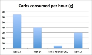 For slow steady, prolonged exercise, my requirement to consume carbs has fallen.
